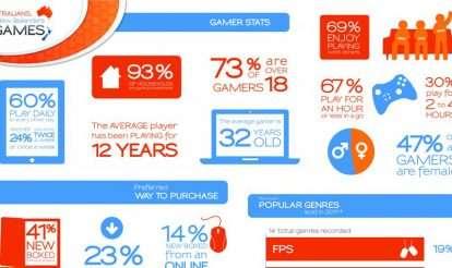 DANZ12 Infographic
