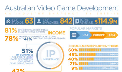 Australian game development industry a significant export opportunity