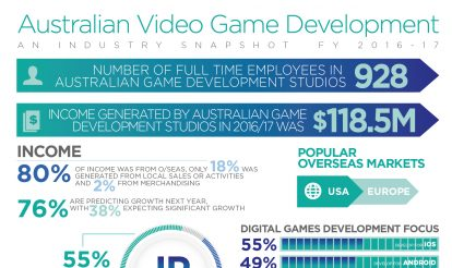 Australian game developers march on, generating $118.5M in spite of limited recognition and support