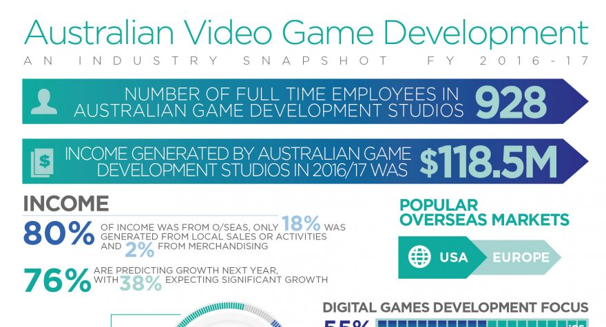 Australian game developers march on, generating $118 5M in