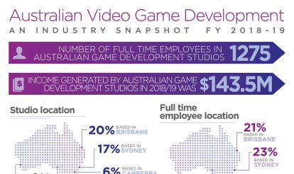 Australian video game development industry contributes to exports and job opportunities