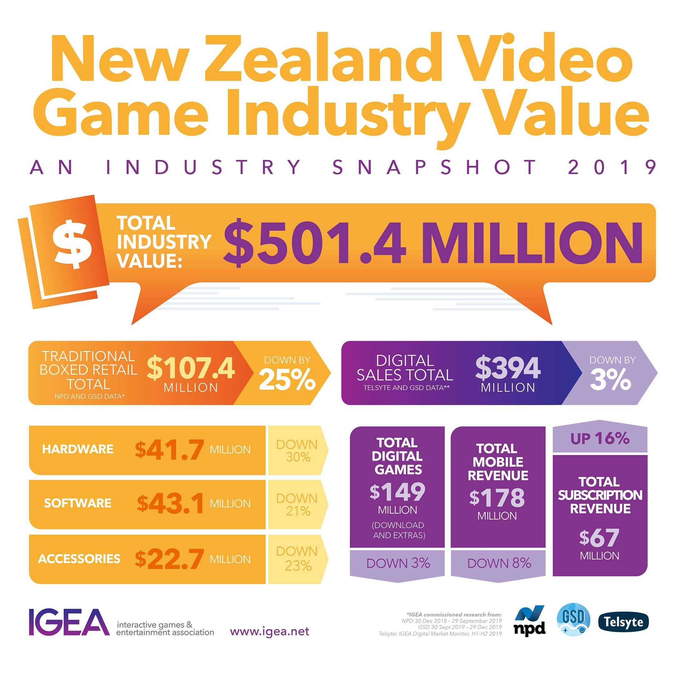 2019 Video Game Sales NZ