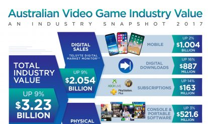 Australian consumer spend on video games cracks $3 billion