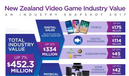 New Zealand consumer spend on video games headed towards half a billion dollars