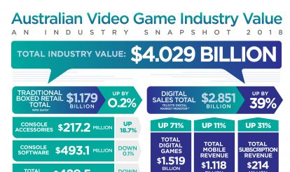 Aussies love for video games continues to grow