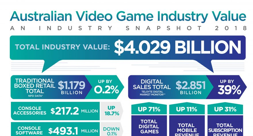 Aussies Love For Video Games Continues To Grow Igea
