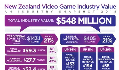 New Zealanders' appetite for video games continues to skyrocket