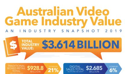 Australian Video Games Sales Positioned For A Rebound In 2020 Following  Marginal Drop