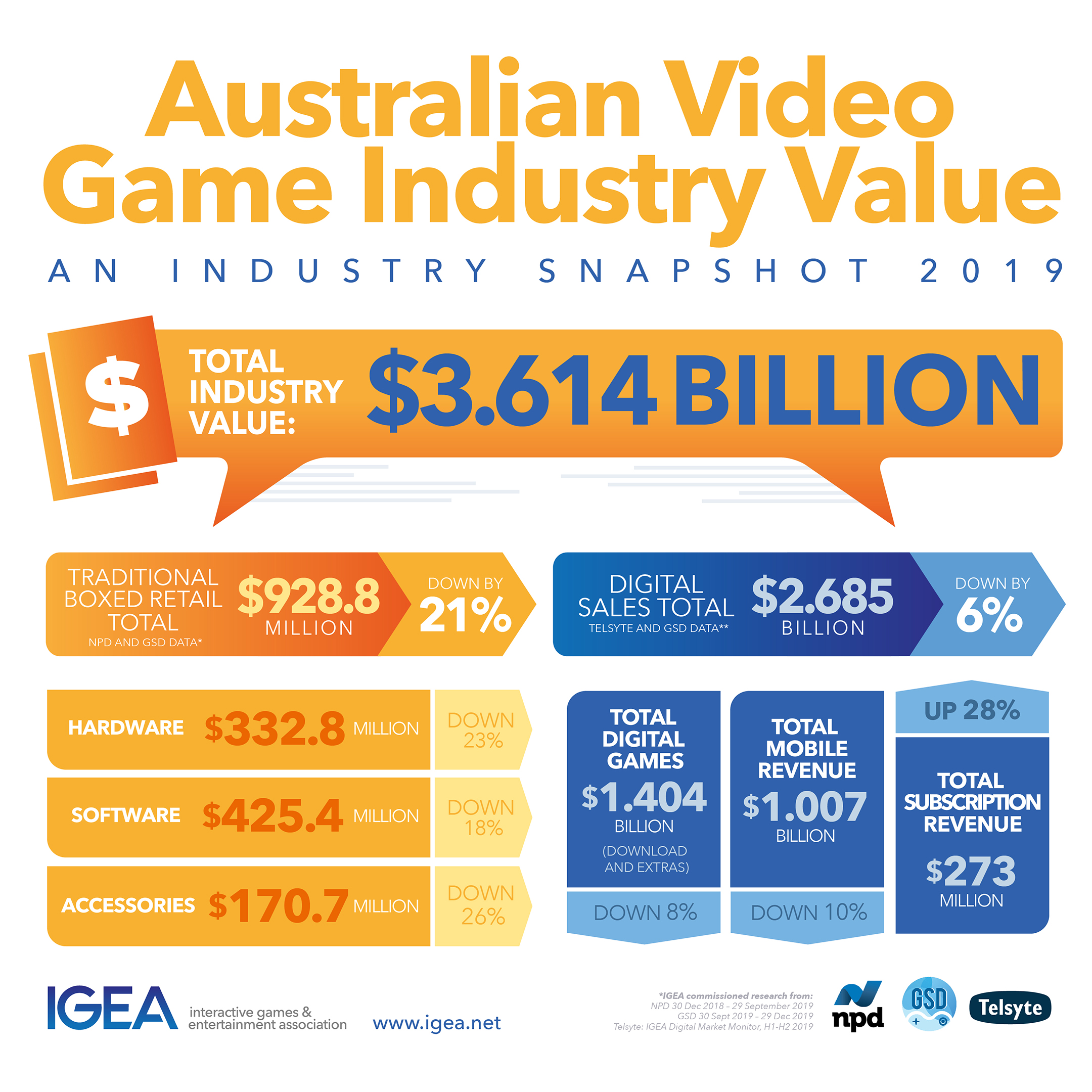 Value of Australian Video Game Sales 2019