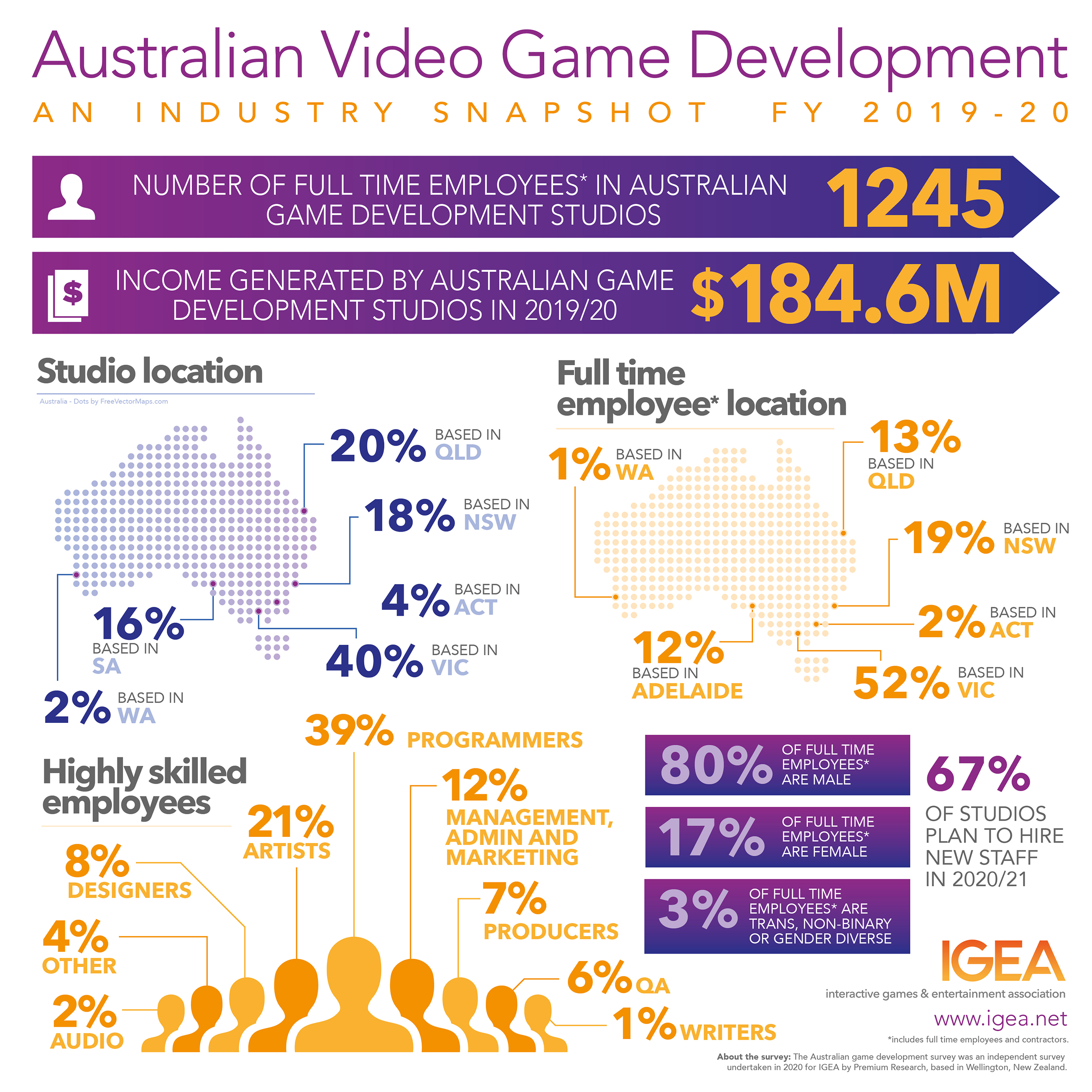 Infographic of the Australian Video Game Development Industry statistics 2019-2020