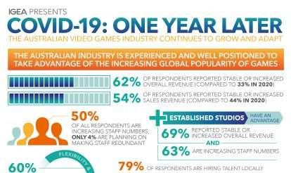 Australian Video Games Industry Adapting & Growing Despite COVID-19 Impact