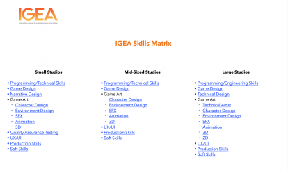 IGEA Skills Matrix – A Guide on How to Enter the Industry